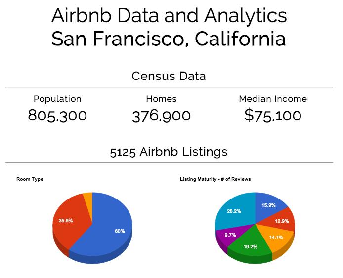 airdna-review-city-statistics
